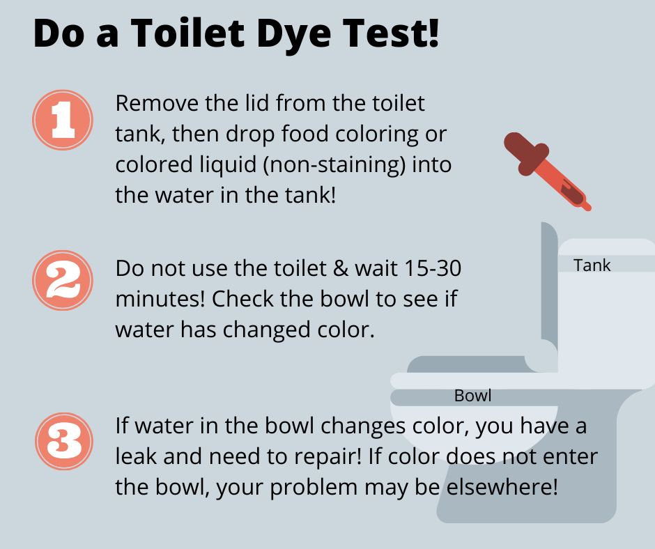 A graphic illustrating how to check a toilet tank for water problems such as leaks using dye.