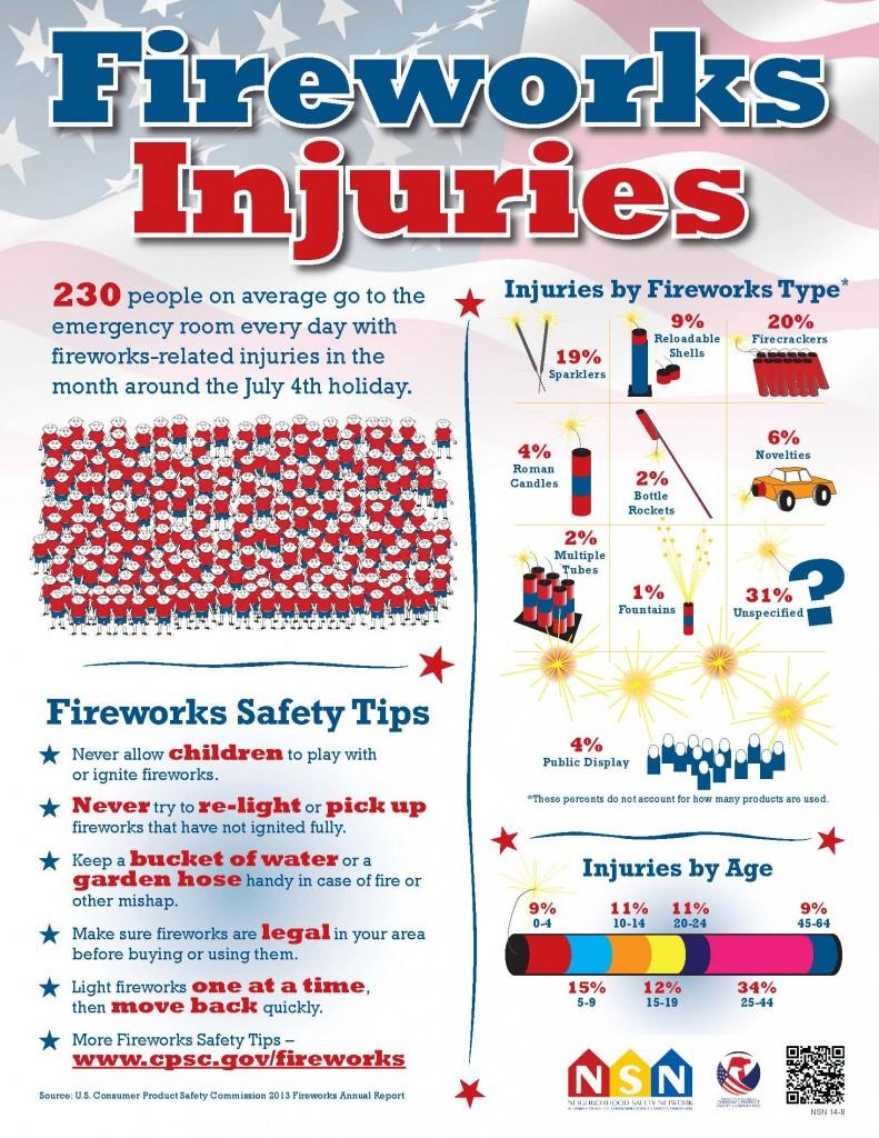 FireworksInjuries