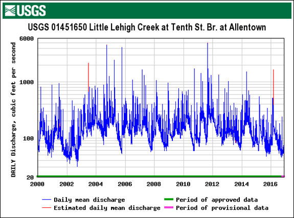 little_lehigh_flow_rates_10th_since2000