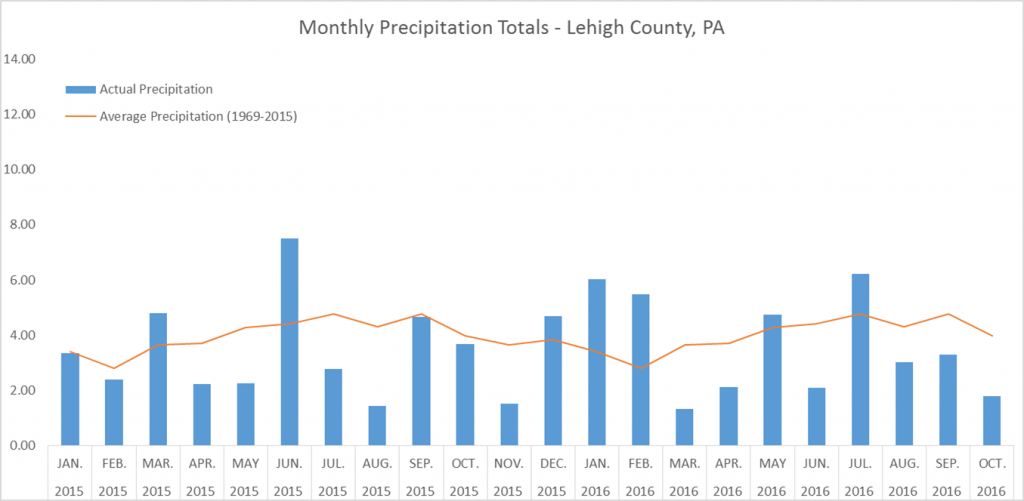 Monthly Precipitation since Jan 2015