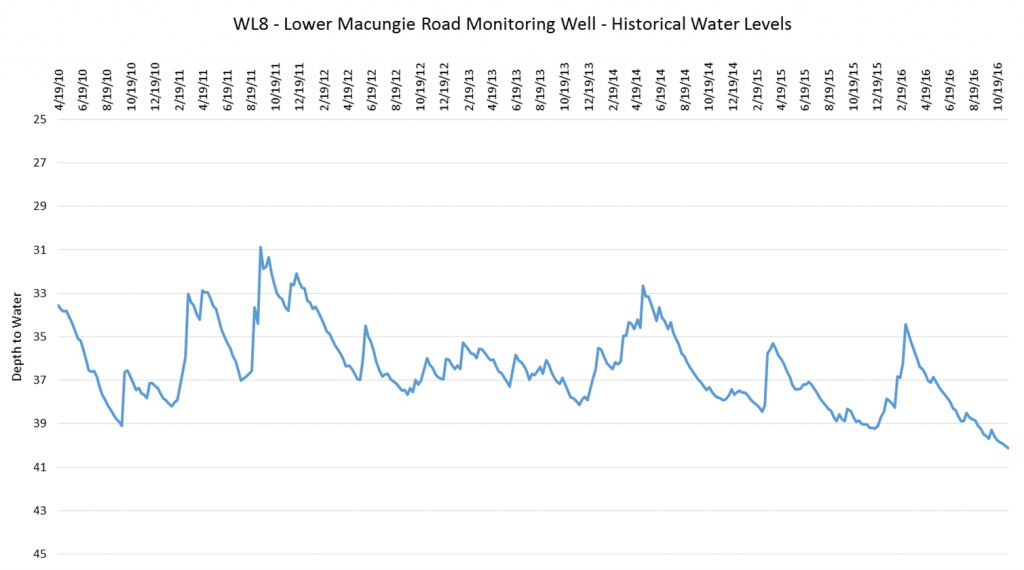 wl8_monitoring_well_levels
