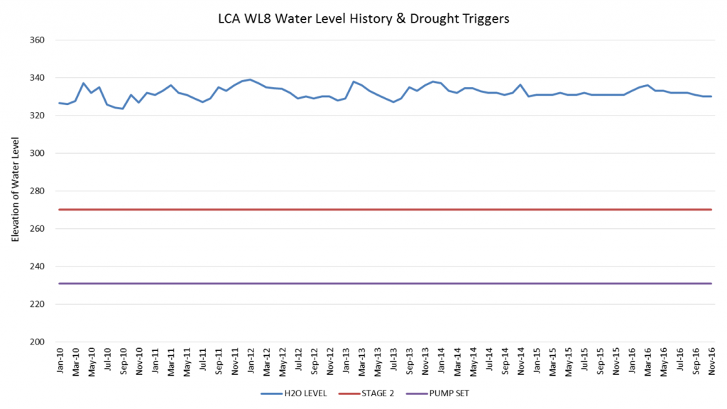 wl8_water_level_drought_triggers